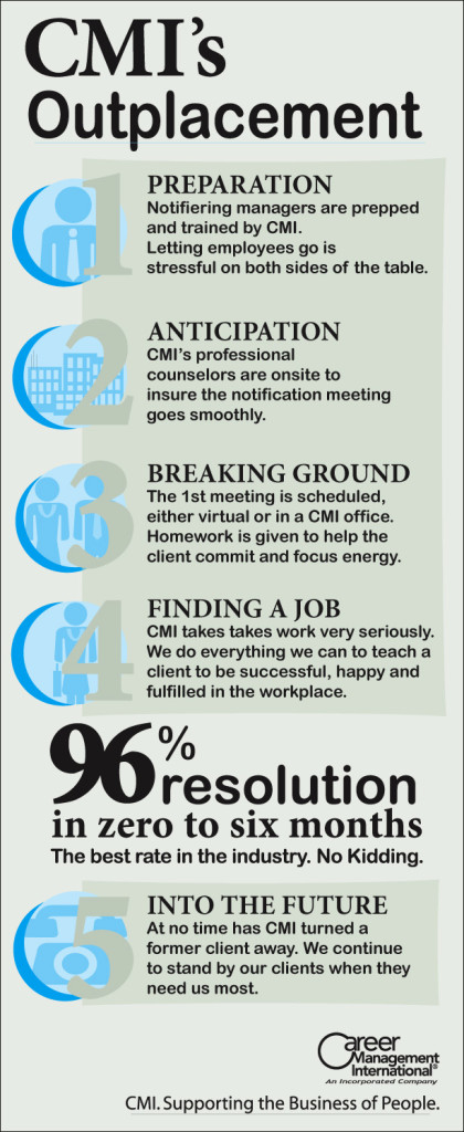 CMI's Outplacement Process Infographic